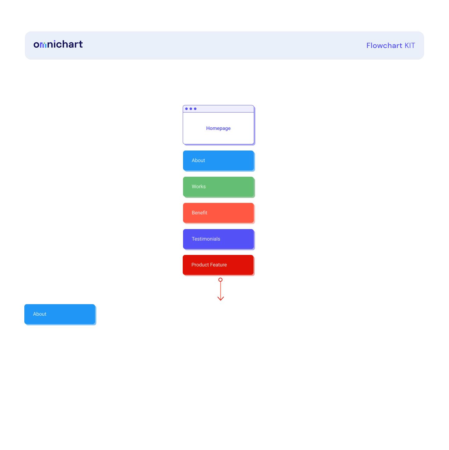 Omnichart-免费用户体验流程图插图6